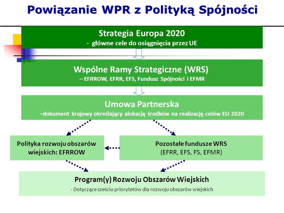 Powiązanie WPR z Polityką Spójności