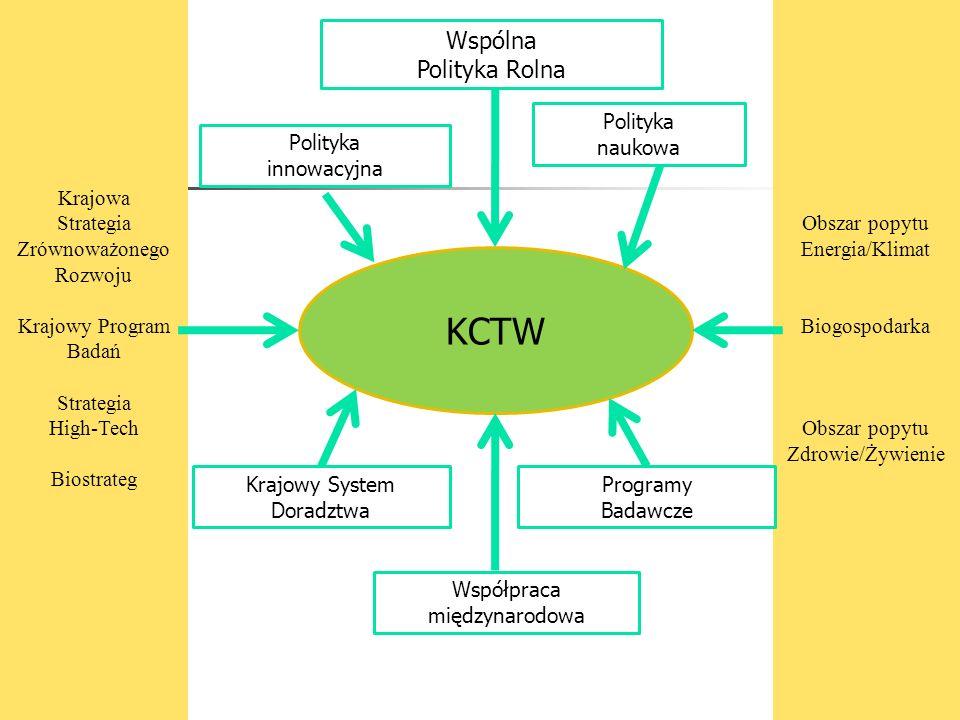 KCTW Wspólna Polityka Rolna Krajowa Strategia Zrównoważonego Rozwoju