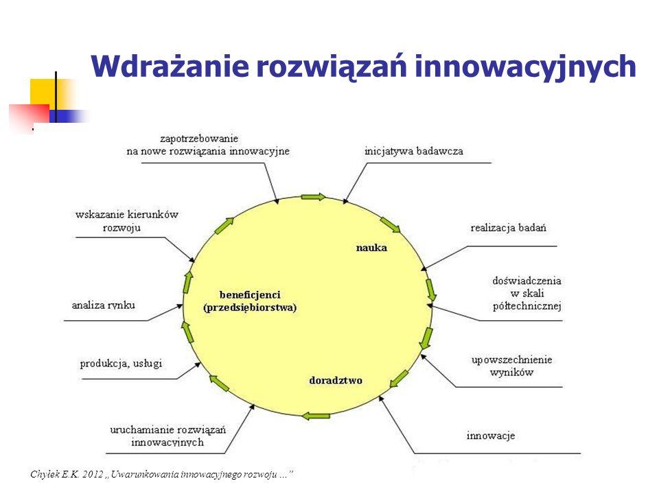 Wdrażanie rozwiązań innowacyjnych