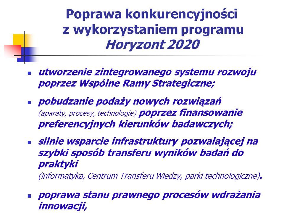 Poprawa konkurencyjności z wykorzystaniem programu Horyzont 2020