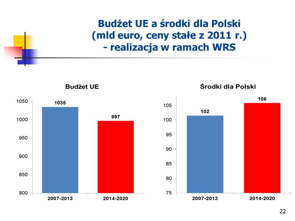 Budżet UE a środki dla Polski (mld euro, ceny stałe z 2011 r