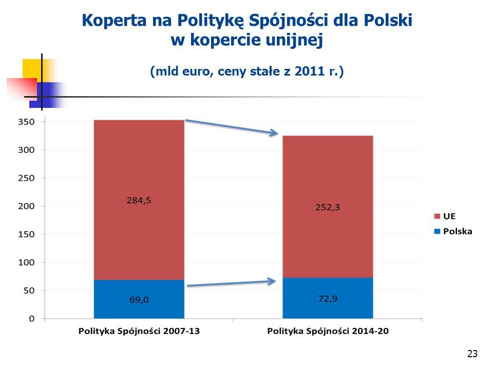 Koperta na Politykę Spójności dla Polski w kopercie unijnej