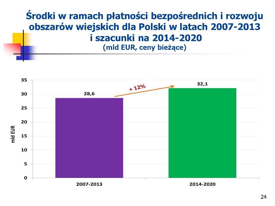 Środki w ramach płatności bezpośrednich i rozwoju obszarów wiejskich dla Polski w latach 2007-2013 i szacunki na 2014-2020 (mld EUR, ceny bieżące)