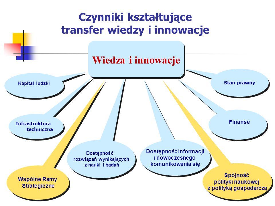 Czynniki kształtujące transfer wiedzy i innowacje