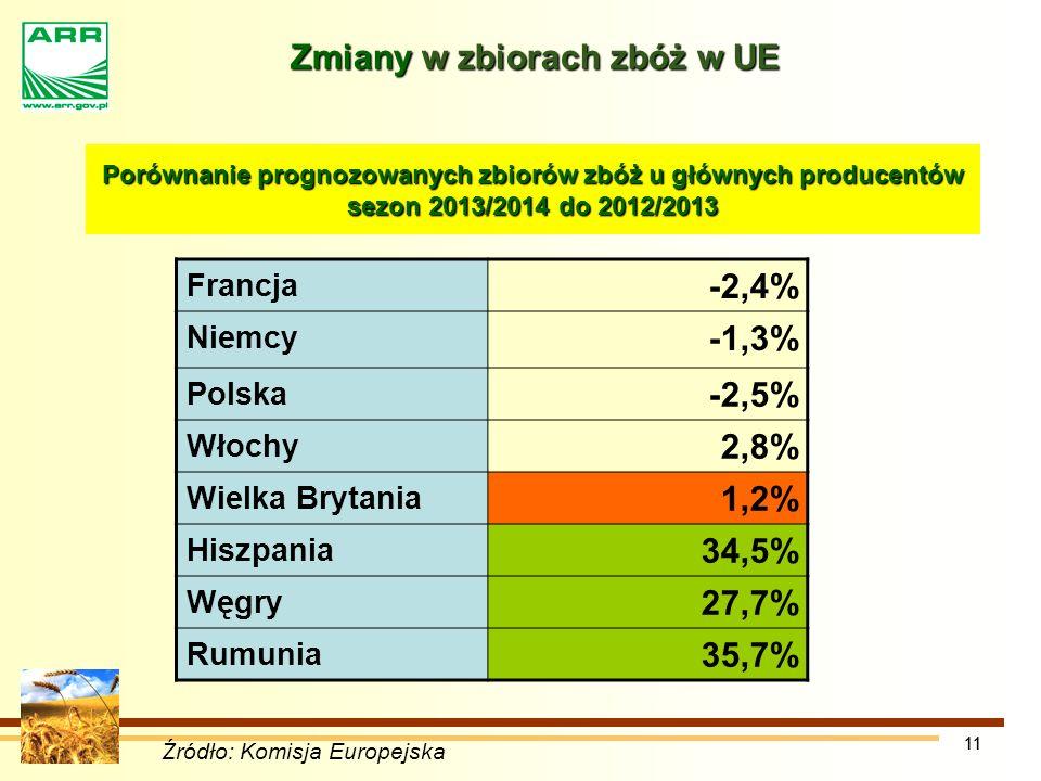 Zmiany w zbiorach zbóż w UE