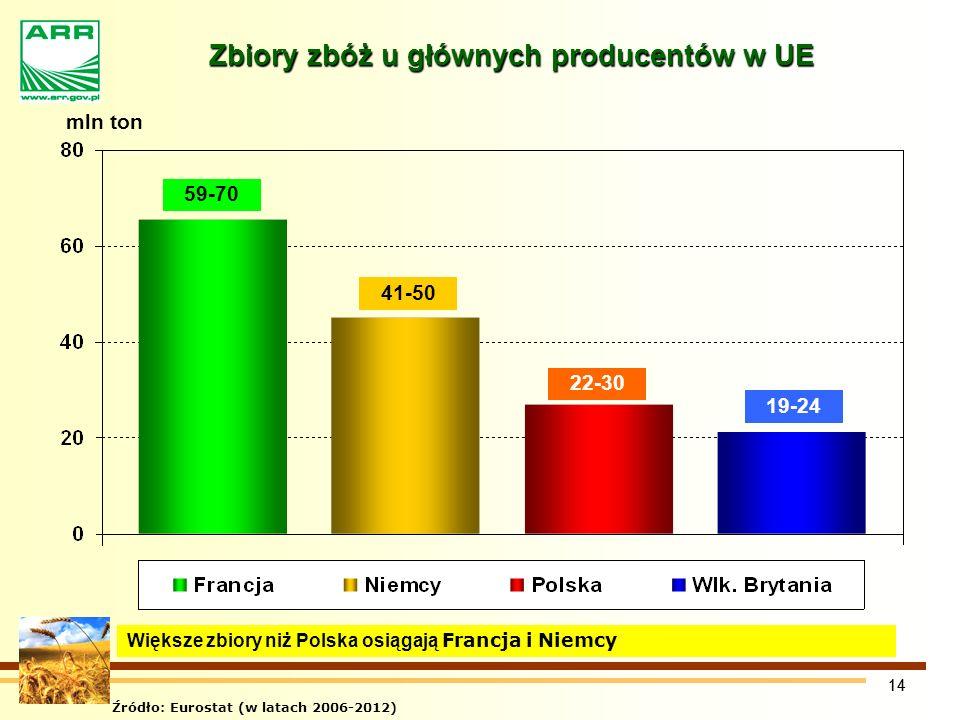 Zbiory zbóż u głównych producentów w UE