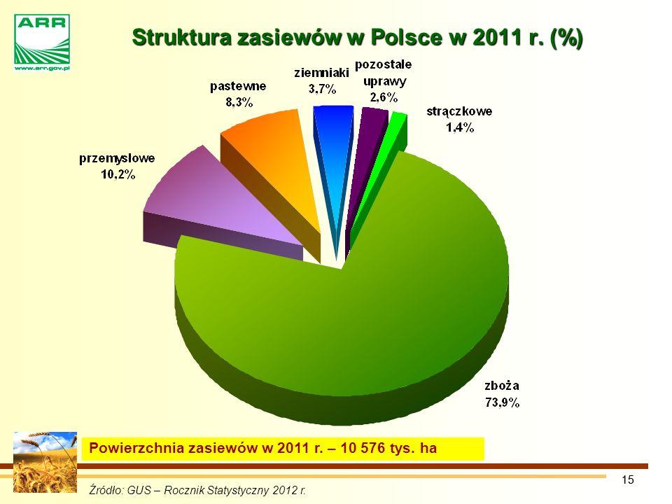 Struktura zasiewów w Polsce w 2011 r. (%)