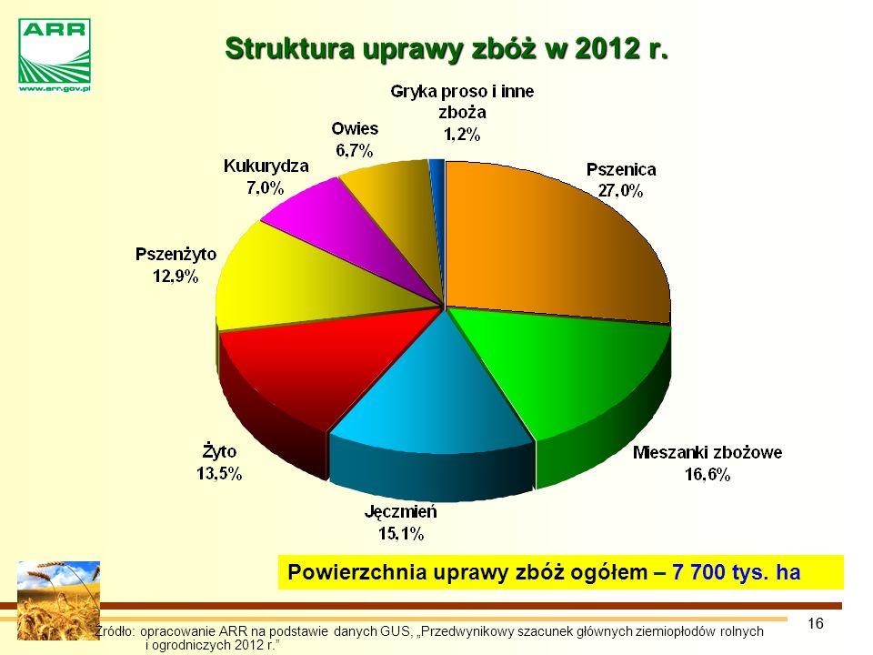 Struktura uprawy zbóż w 2012 r.