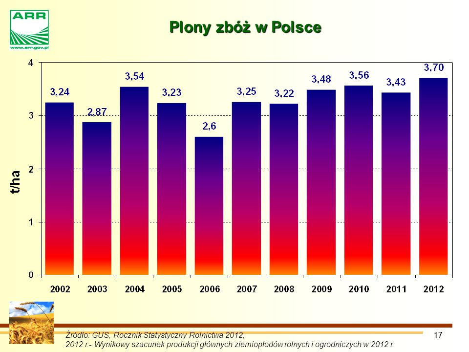 Plony zbóż w Polsce