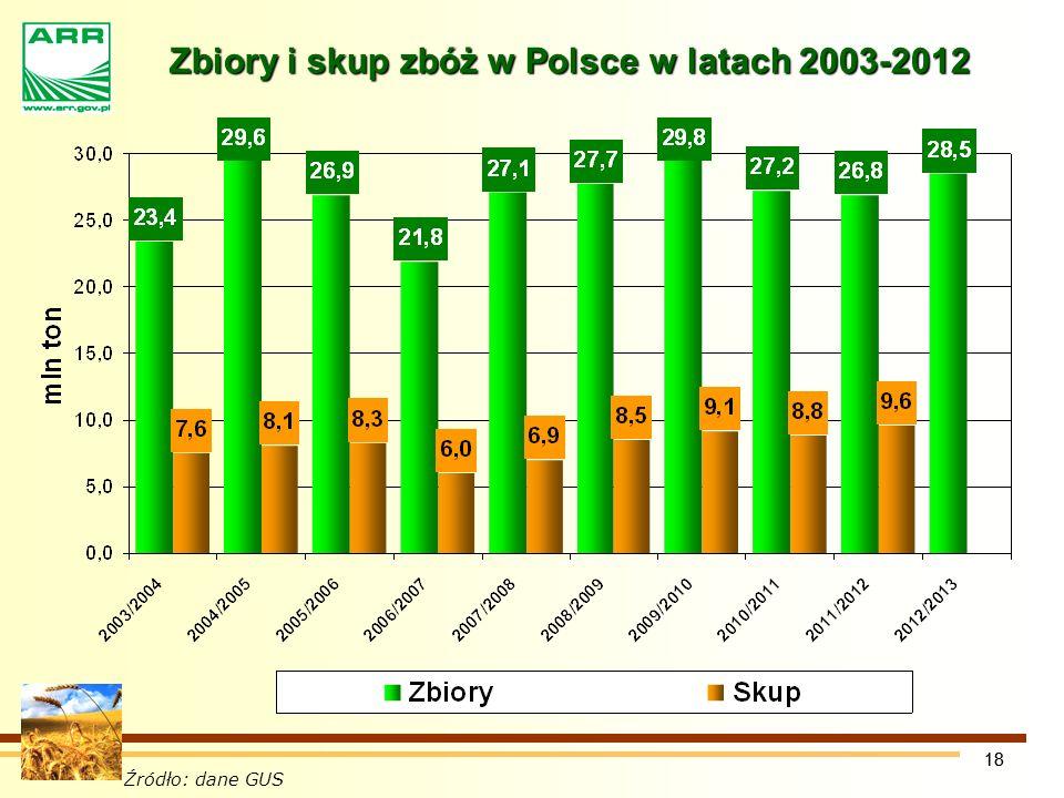 Zbiory i skup zbóż w Polsce w latach 2003-2012