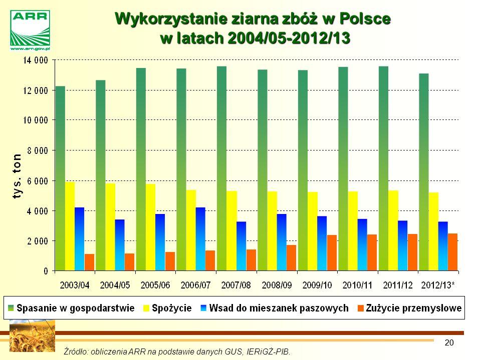 Wykorzystanie ziarna zbóż w Polsce w latach 2004/05-2012/13