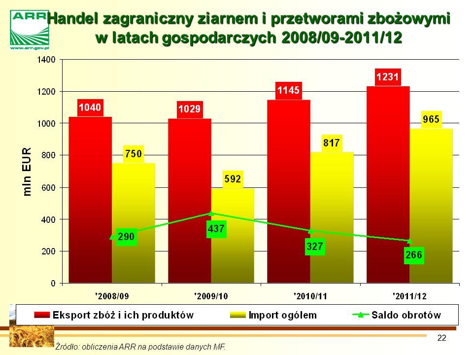 Handel zagraniczny ziarnem i przetworami zbożowymi w latach gospodarczych 2008/09-2011/12