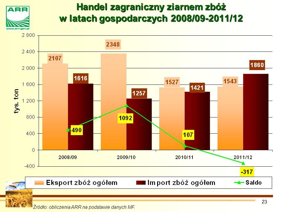 Handel zagraniczny ziarnem zbóż w latach gospodarczych 2008/09-2011/12