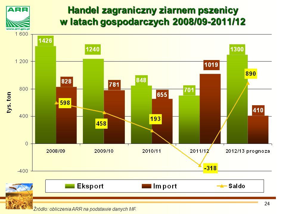 Handel zagraniczny ziarnem pszenicy w latach gospodarczych 2008/09-2011/12