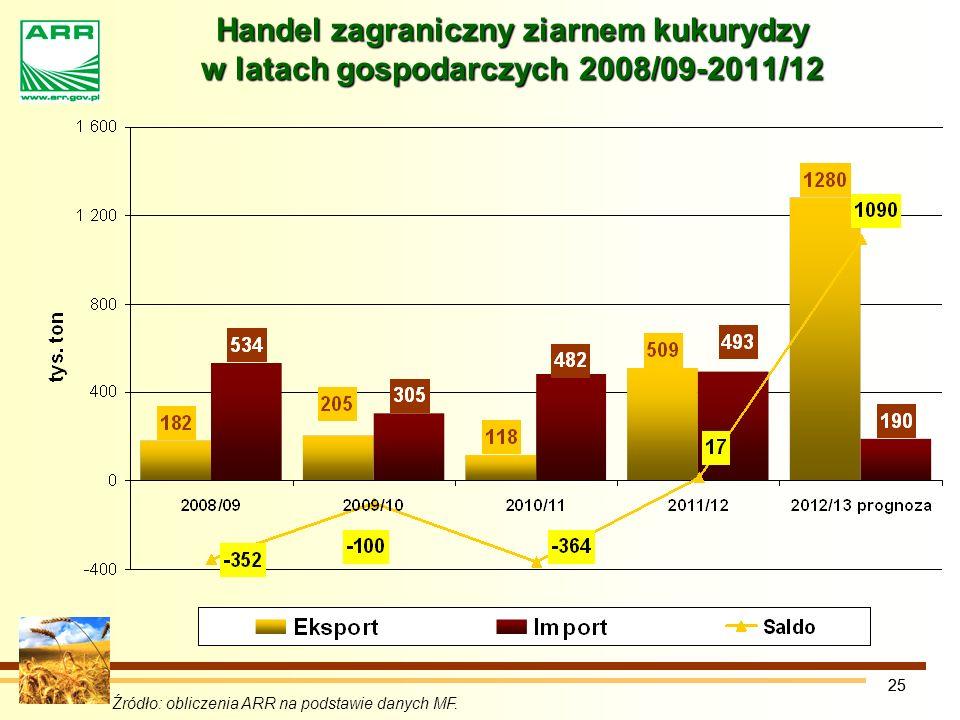 Handel zagraniczny ziarnem kukurydzy w latach gospodarczych 2008/09-2011/12