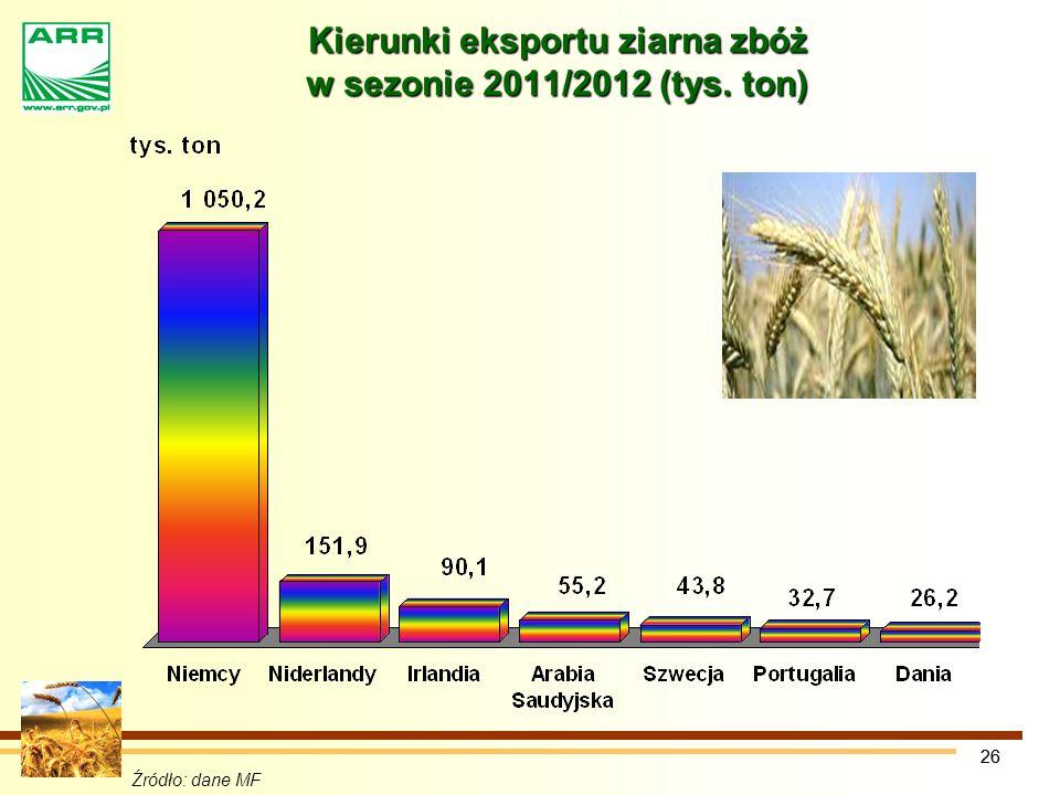 Kierunki eksportu ziarna zbóż w sezonie 2011/2012 (tys. ton)