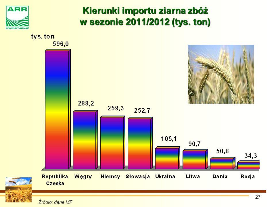 Kierunki importu ziarna zbóż w sezonie 2011/2012 (tys. ton)