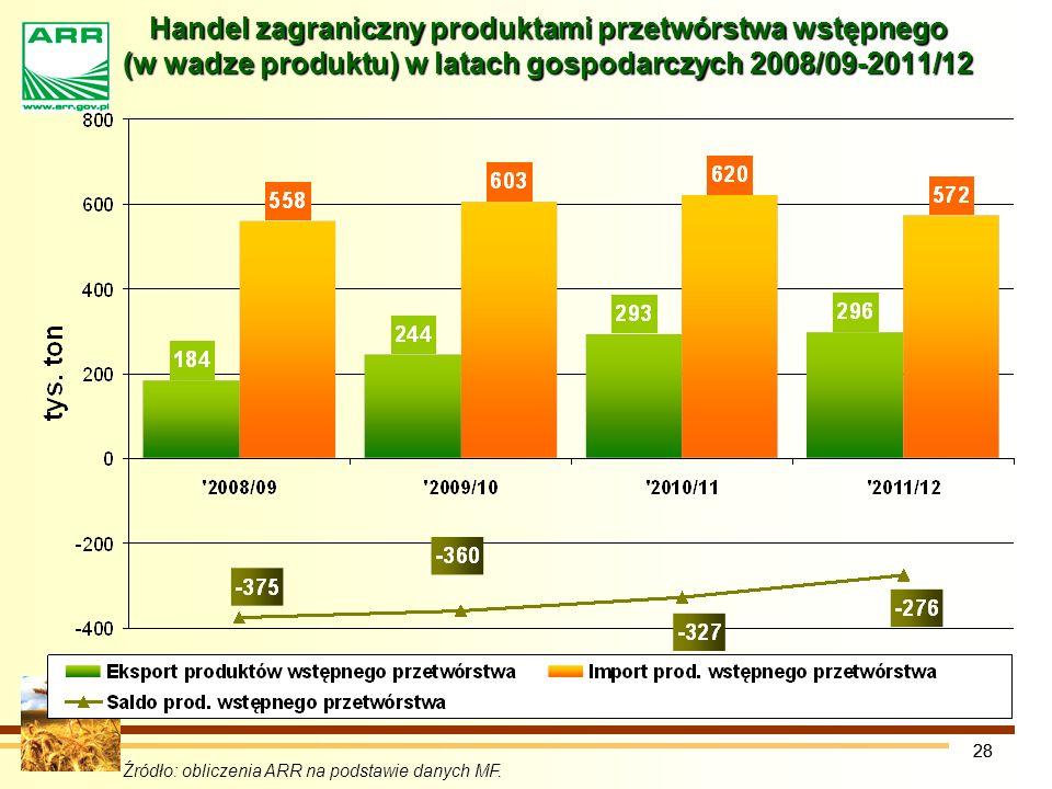 Handel zagraniczny produktami przetwórstwa wstępnego (w wadze produktu) w latach gospodarczych 2008/09-2011/12
