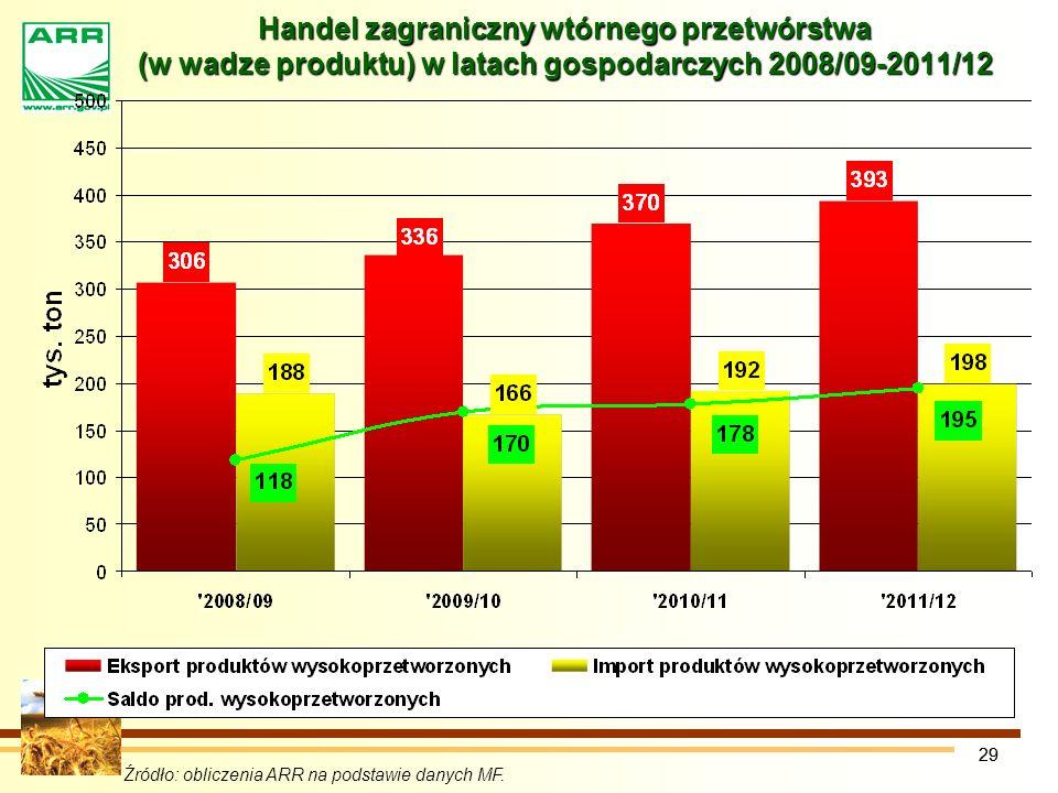 Handel zagraniczny wtórnego przetwórstwa (w wadze produktu) w latach gospodarczych 2008/09-2011/12