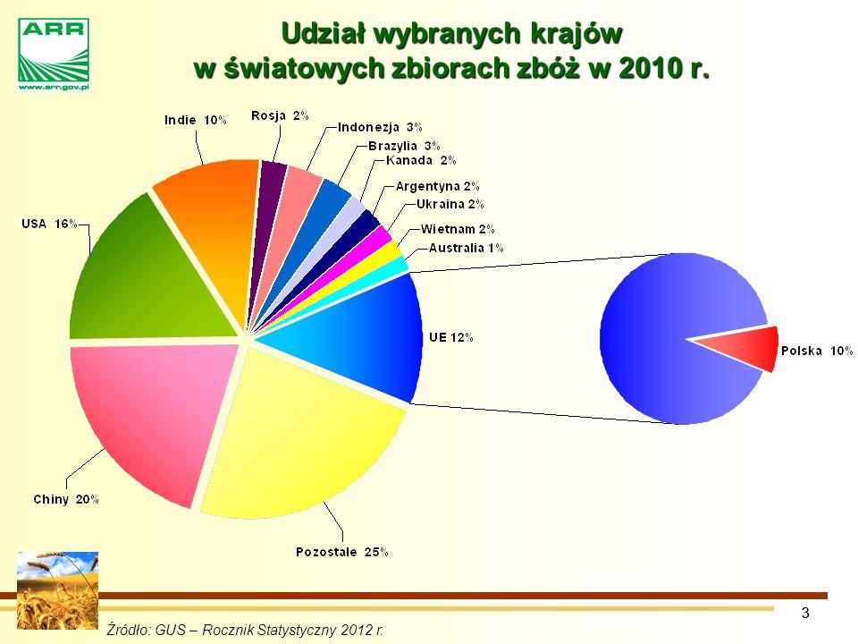 Udział wybranych krajów w światowych zbiorach zbóż w 2010 r.