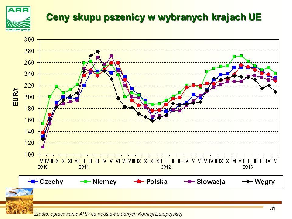 Ceny skupu pszenicy w wybranych krajach UE