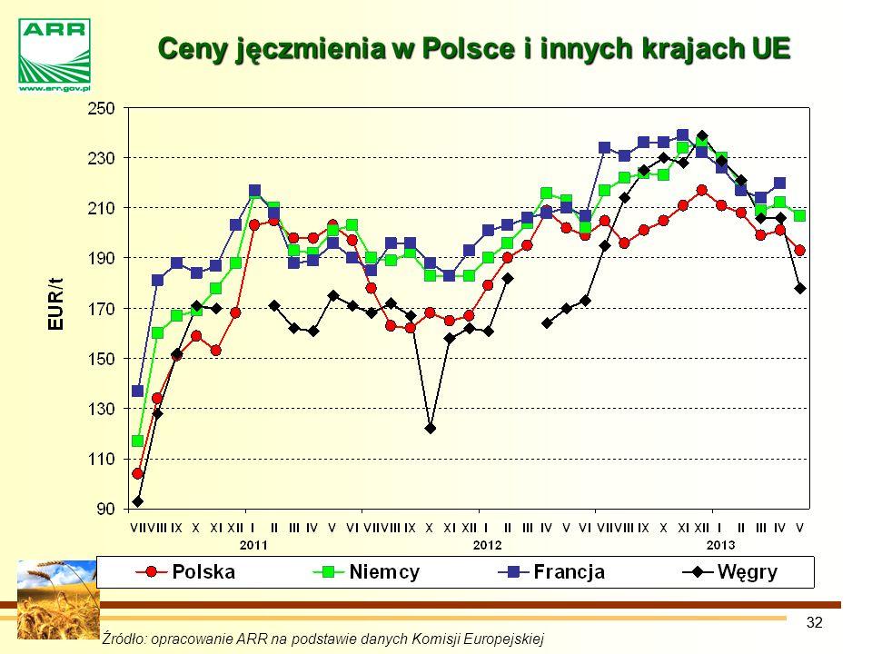 Ceny jęczmienia w Polsce i innych krajach UE