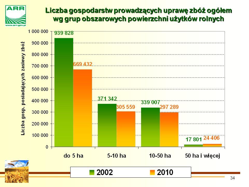 Liczba gospodarstw prowadzących uprawę zbóż ogółem wg grup obszarowych powierzchni użytków rolnych