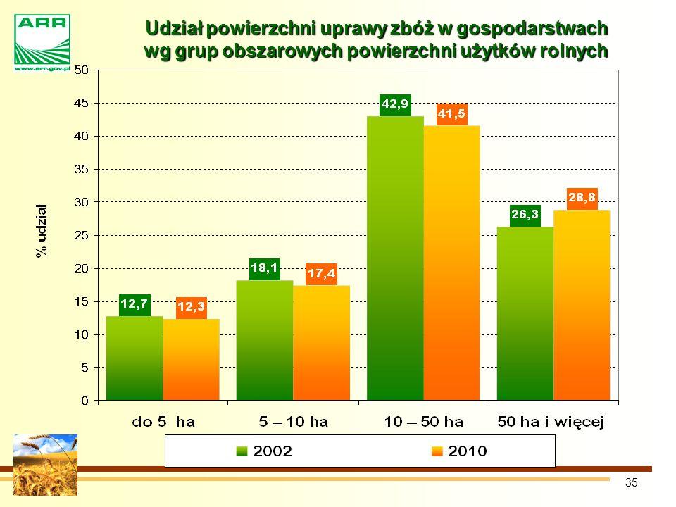 Udział powierzchni uprawy zbóż w gospodarstwach wg grup obszarowych powierzchni użytków rolnych