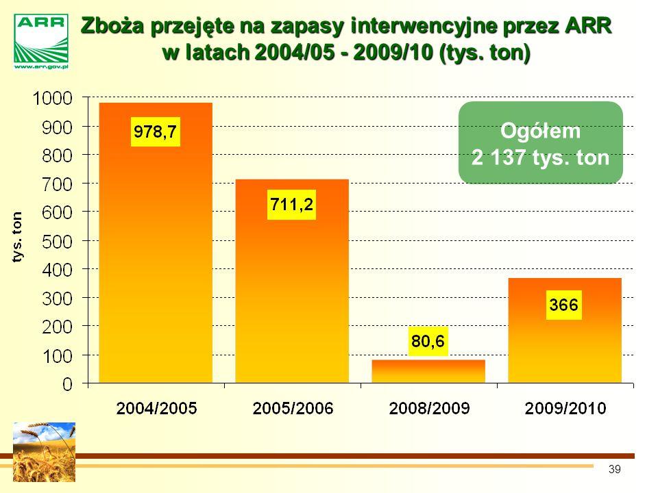 Zboża przejęte na zapasy interwencyjne przez ARR w latach 2004/05 - 2009/10 (tys. ton)