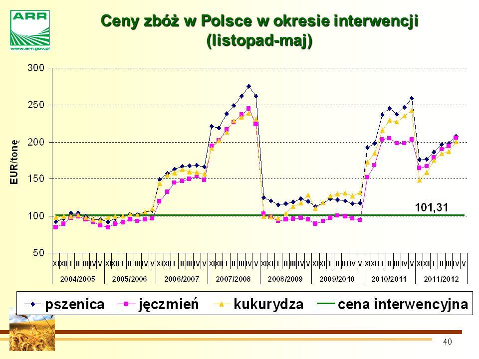 Ceny zbóż w Polsce w okresie interwencji (listopad-maj)