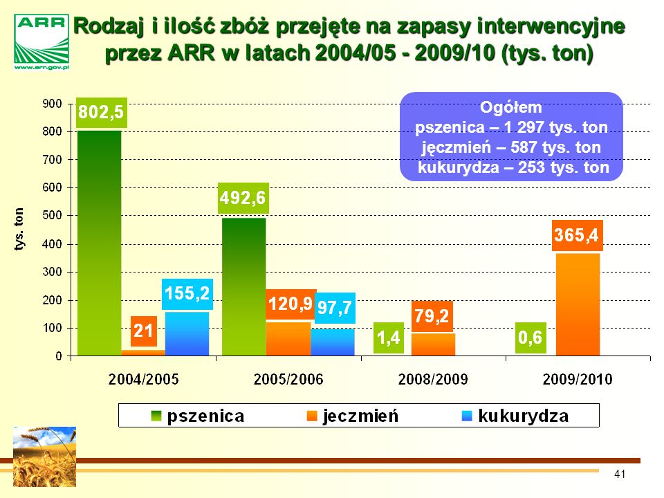 Rodzaj i ilość zbóż przejęte na zapasy interwencyjne przez ARR w latach 2004/05 - 2009/10 (tys. ton)
