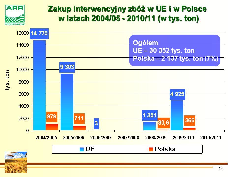 Zakup interwencyjny zbóż w UE i w Polsce w latach 2004/05 - 2010/11 (w tys. ton)