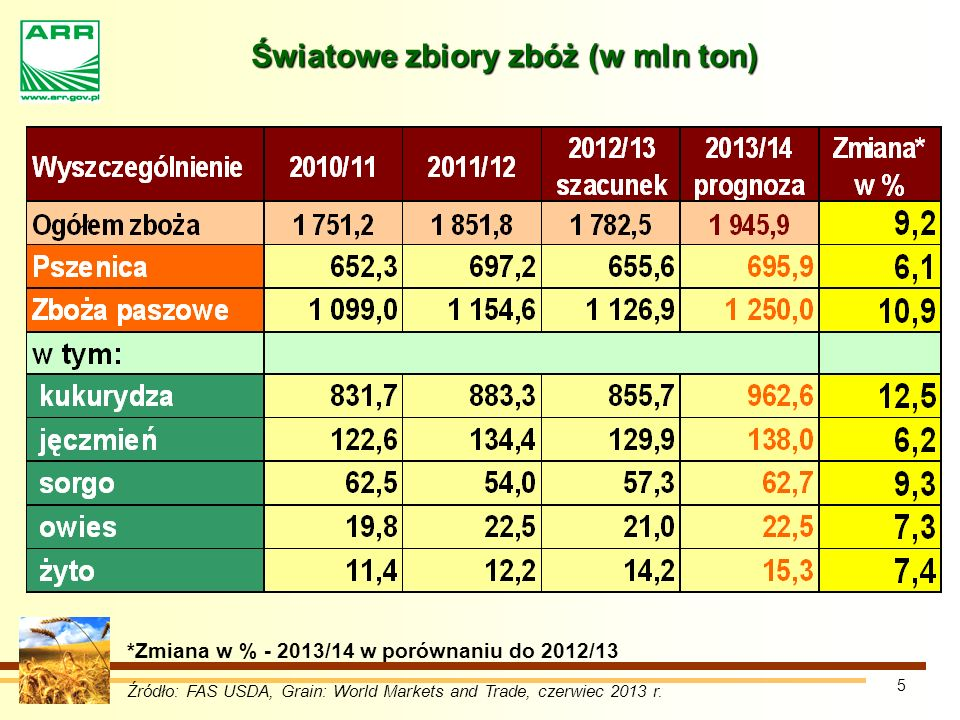 Światowe zbiory zbóż (w mln ton)