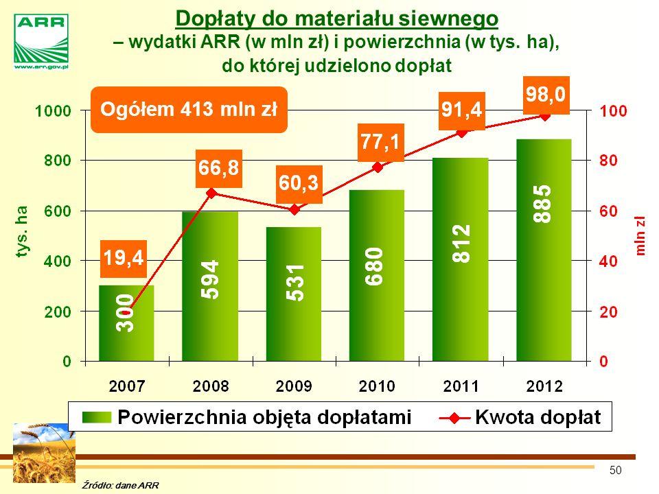 Dopłaty do materiału siewnego – wydatki ARR (w mln zł) i powierzchnia (w tys. ha), do której udzielono dopłat