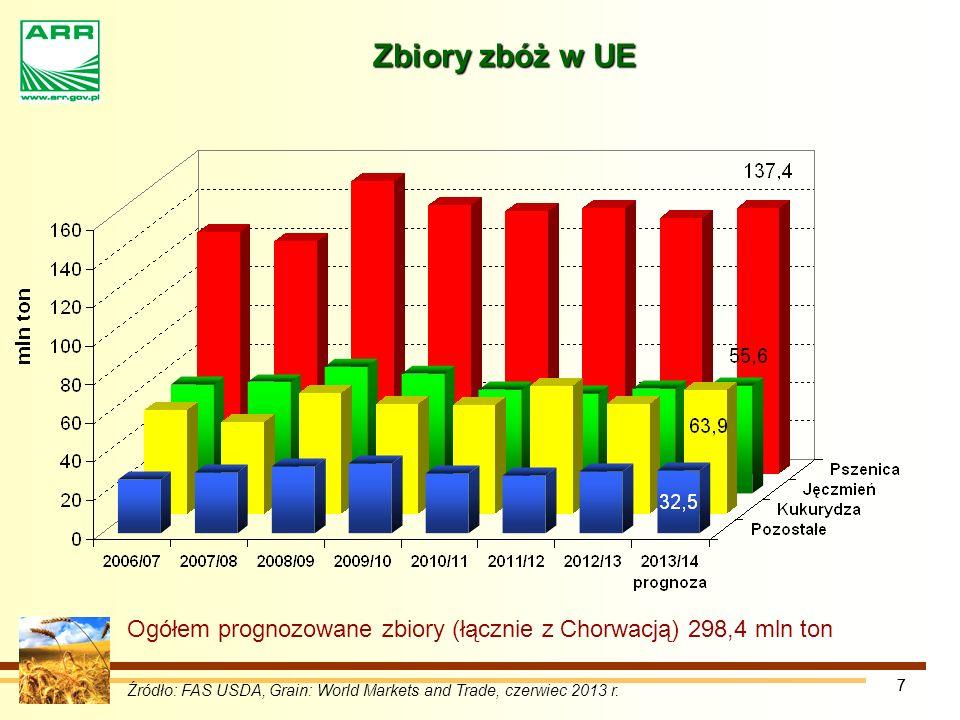Zbiory zbóż w UE Ogółem prognozowane zbiory (łącznie z Chorwacją) 298,4 mln ton. 7.