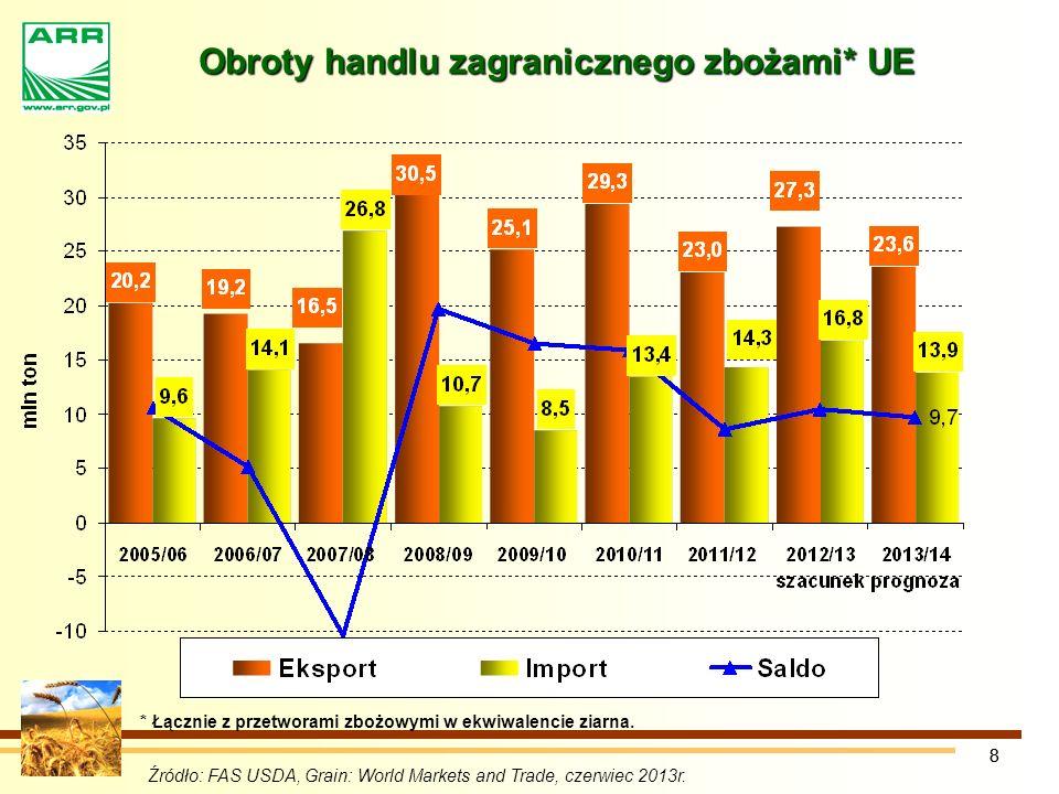 Obroty handlu zagranicznego zbożami* UE
