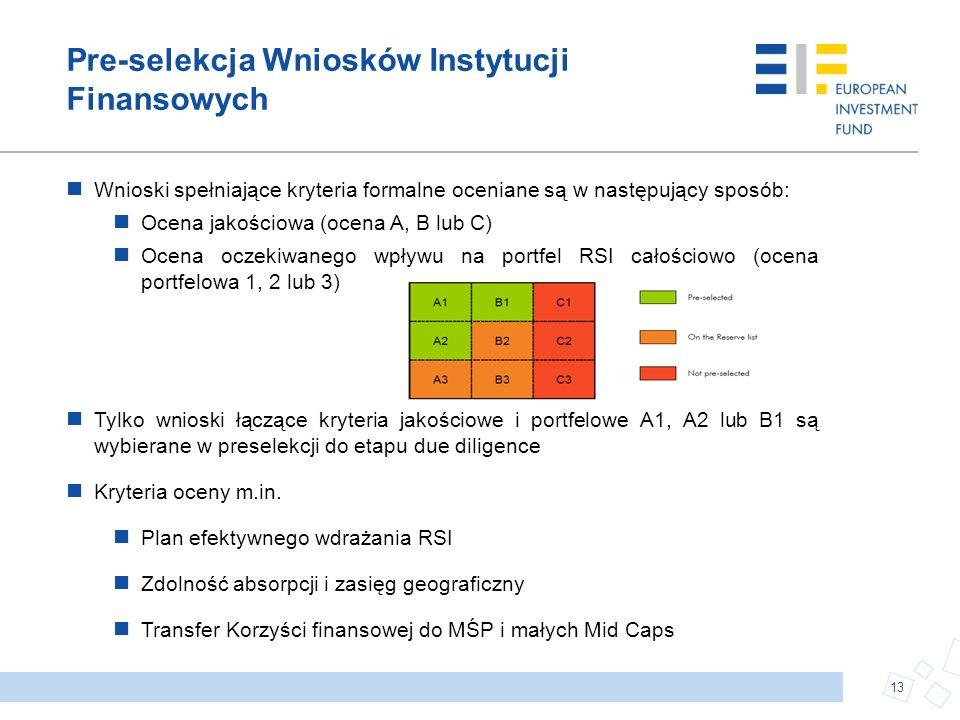 Pre-selekcja Wniosków Instytucji Finansowych