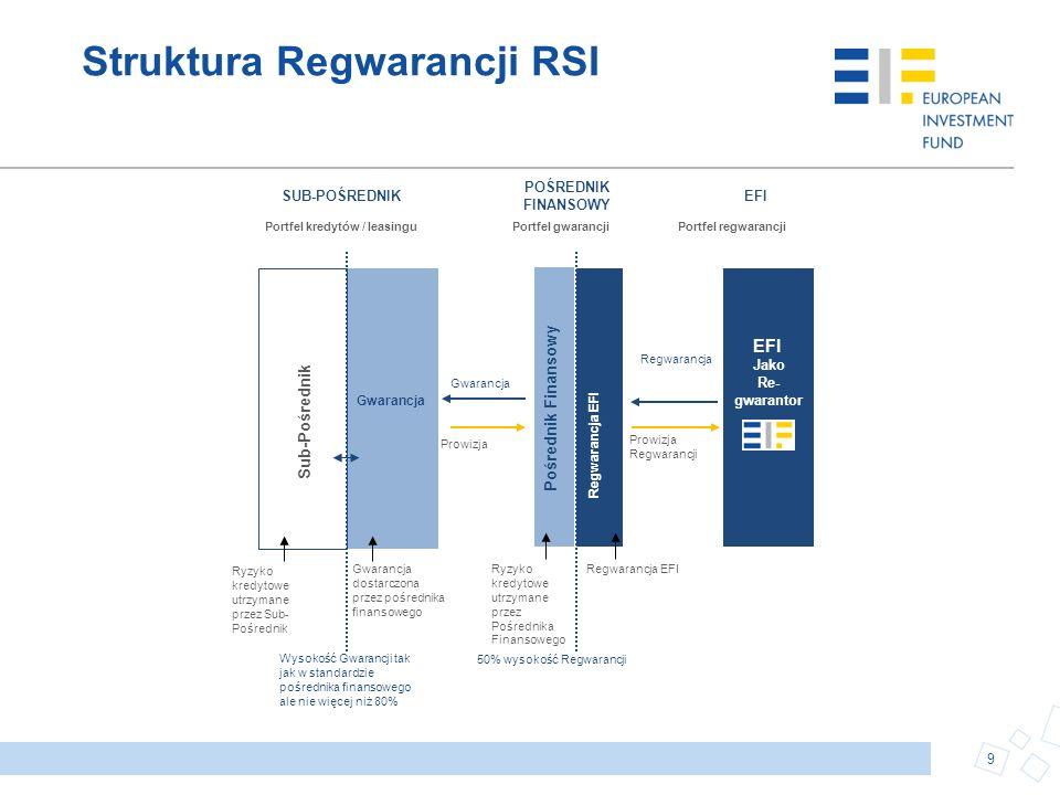 Struktura Regwarancji RSI
