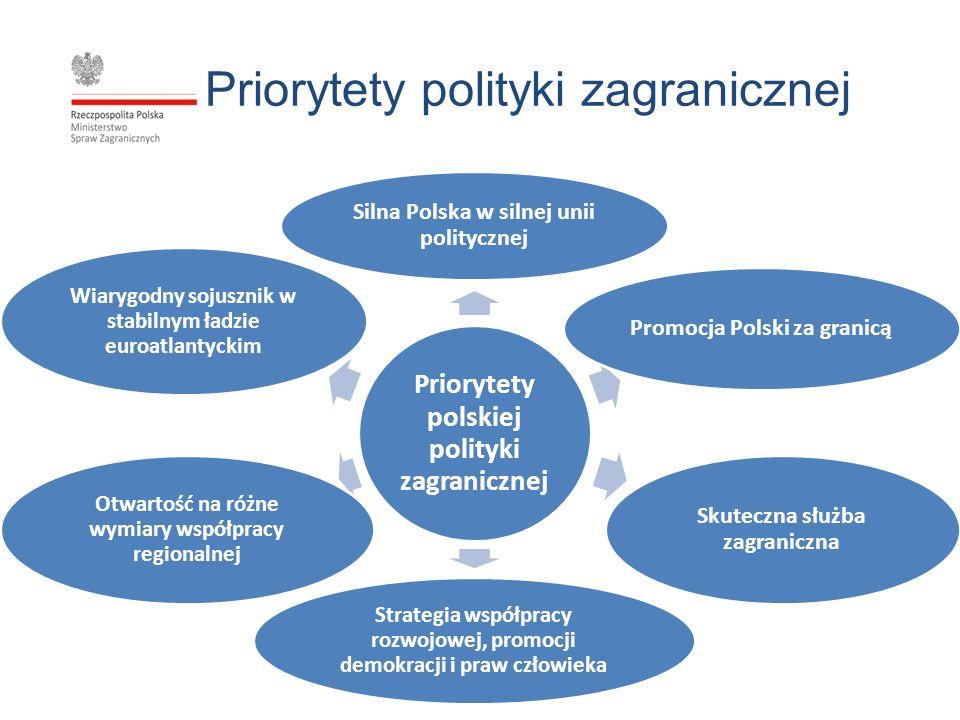 Priorytety polityki zagranicznej
