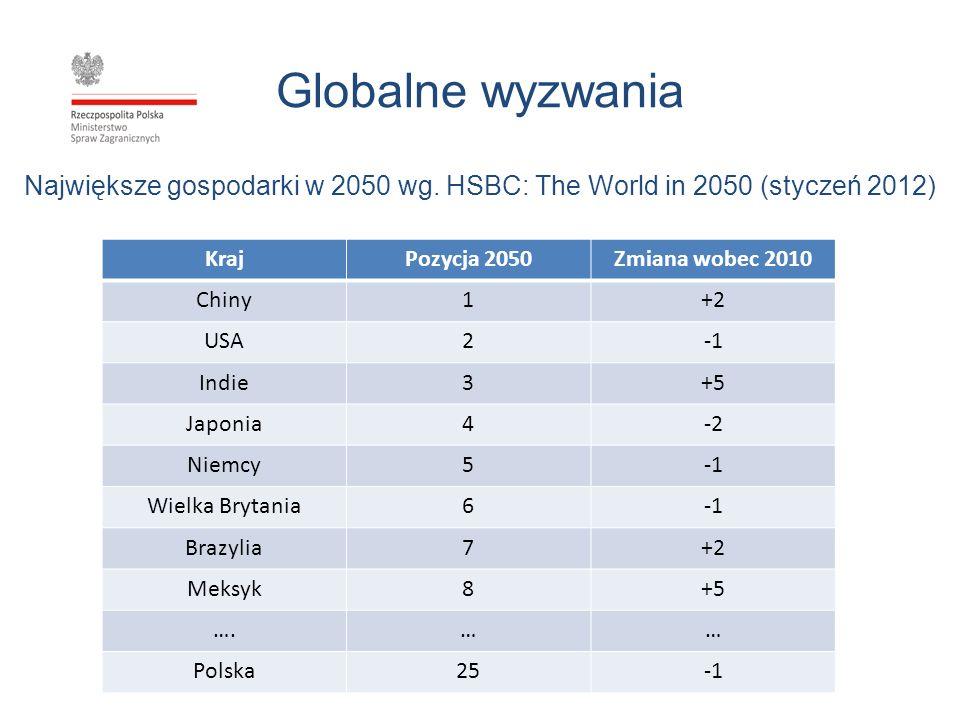 Globalne wyzwania Największe gospodarki w 2050 wg. HSBC: The World in 2050 (styczeń 2012) Kraj. Pozycja 2050.