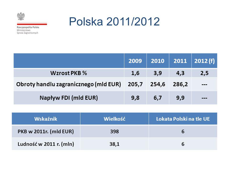 Obroty handlu zagranicznego (mld EUR)