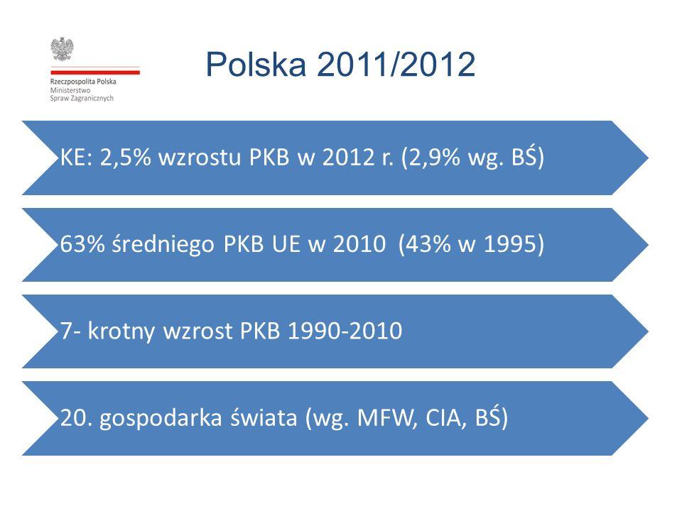Polska 2011/2012 KE: 2,5% wzrostu PKB w 2012 r. (2,9% wg. BŚ)