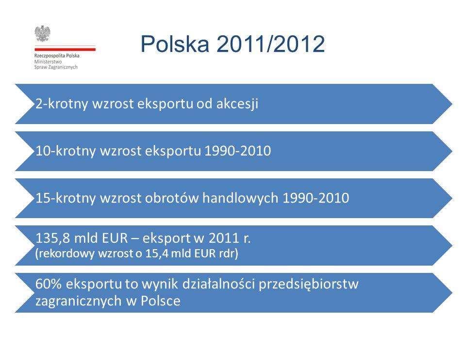 Polska 2011/2012 2-krotny wzrost eksportu od akcesji