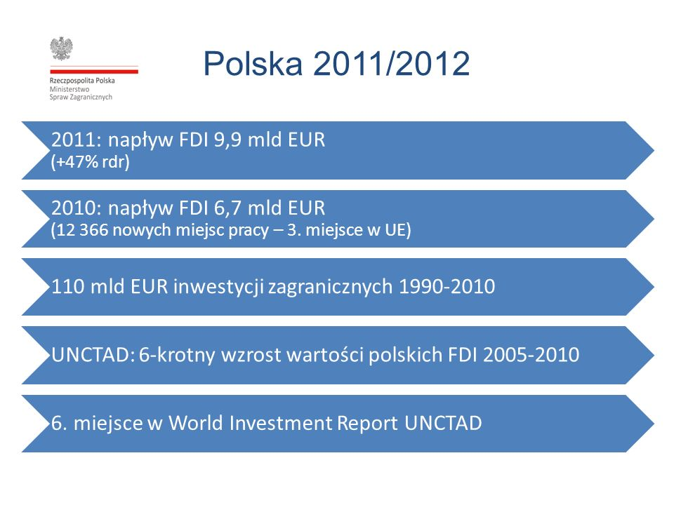 Polska 2011/2012 2011: napływ FDI 9,9 mld EUR (+47% rdr)