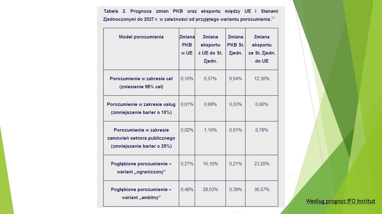 Według prognoz IFO Institut