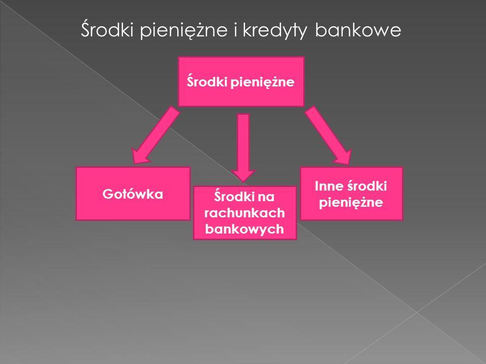Środki na rachunkach bankowych