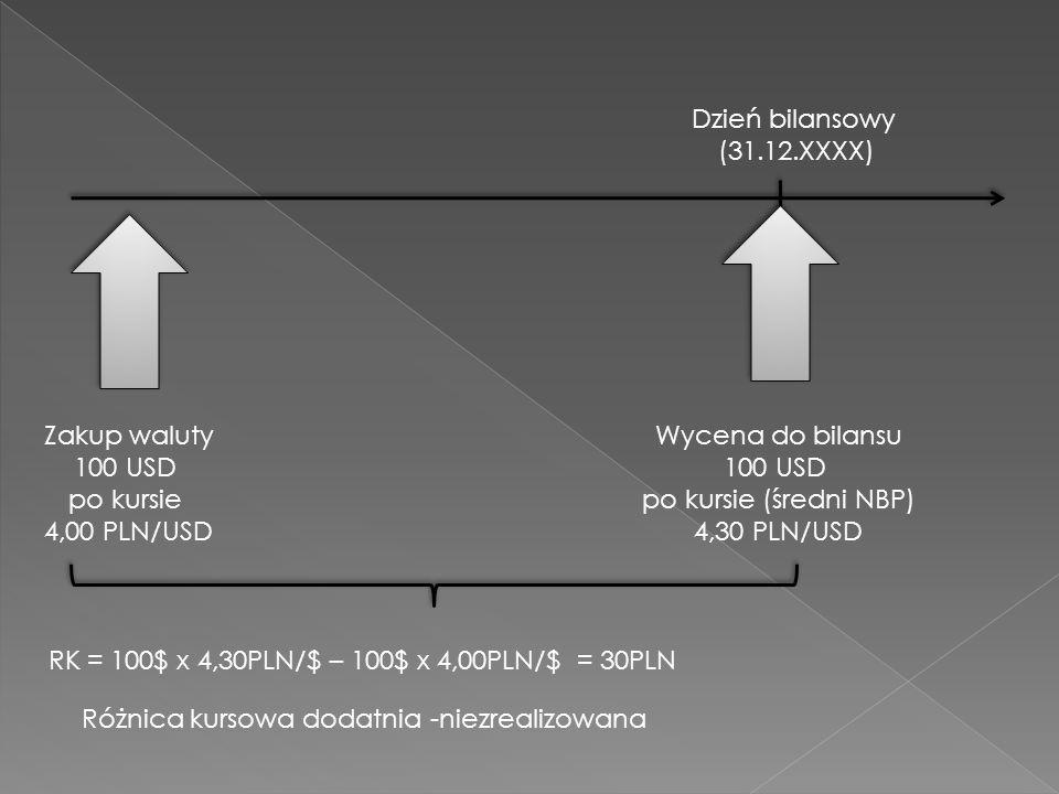 Dzień bilansowy (31.12.XXXX) Zakup waluty. 100 USD. po kursie. 4,00 PLN/USD. Wycena do bilansu.