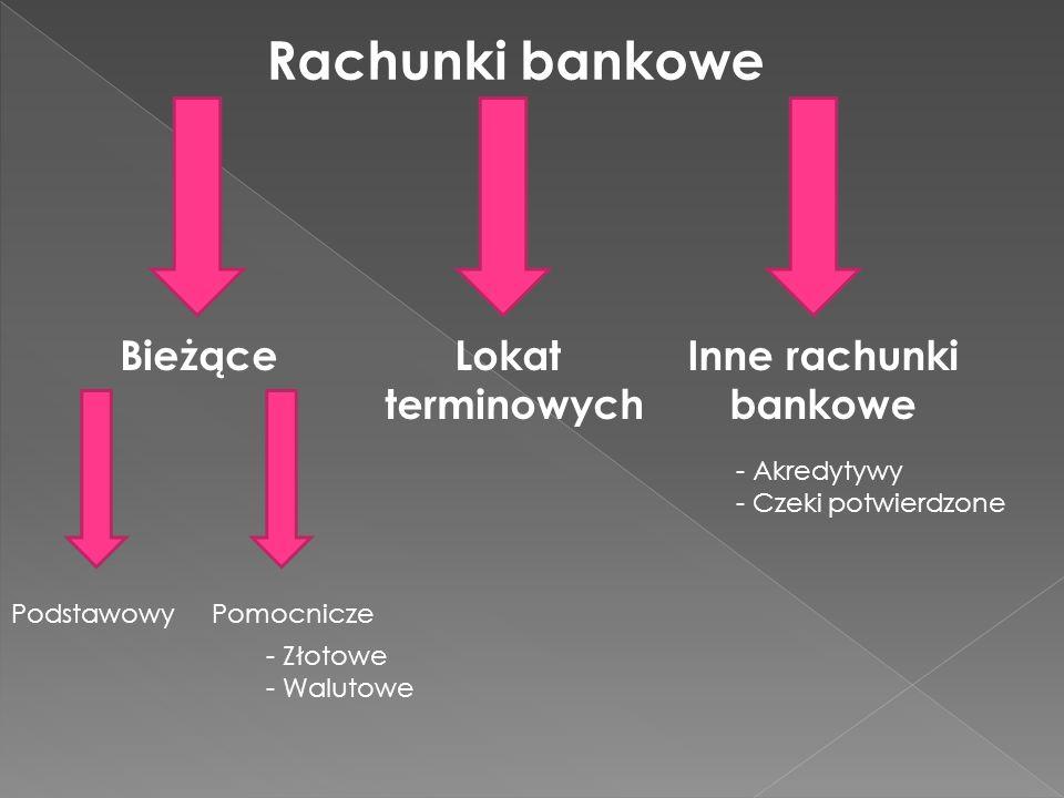 Rachunki bankowe Bieżące Lokat terminowych Inne rachunki bankowe