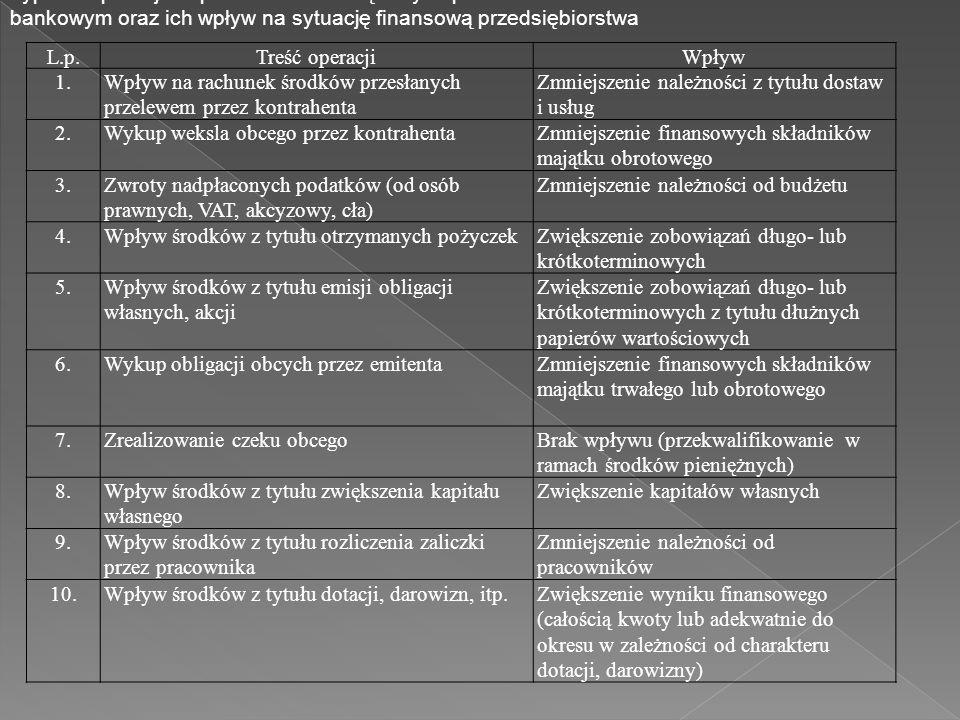 Typowe operacje z podmiotami zewnętrznymi po stronie Winien na rachunku