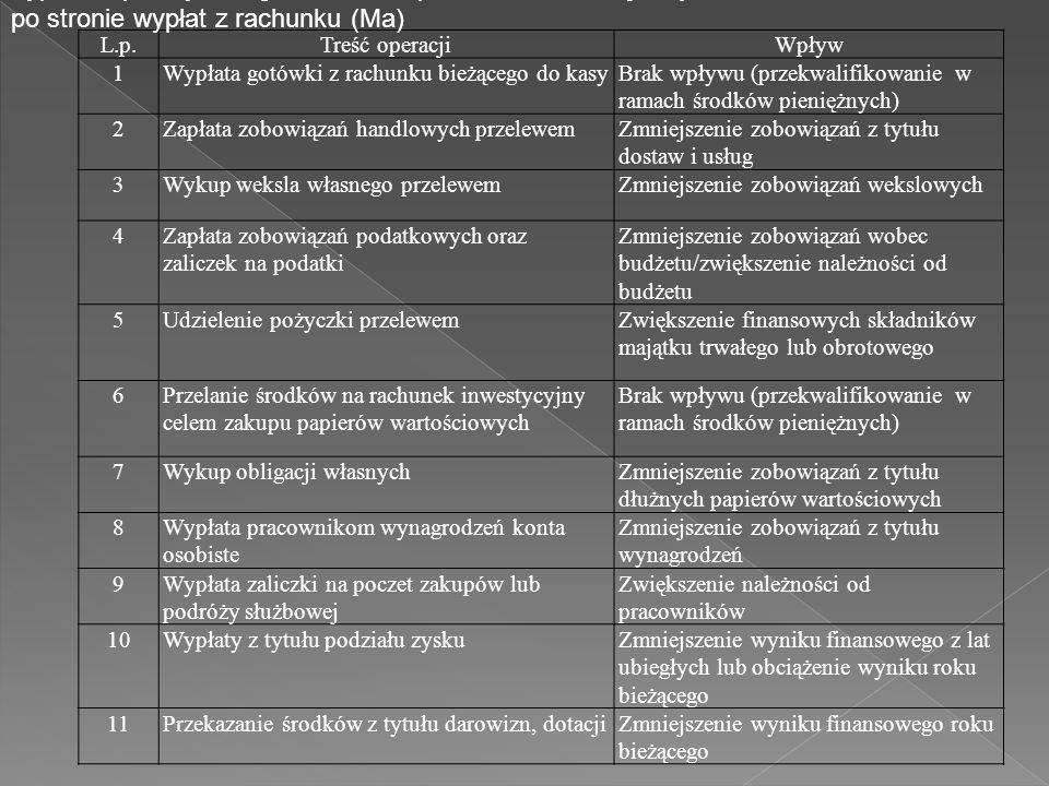 Typowe operacje bezgotówkowe z podmiotami zewnętrznymi